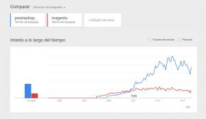 Grafica Prestashop Vs Magento EDW